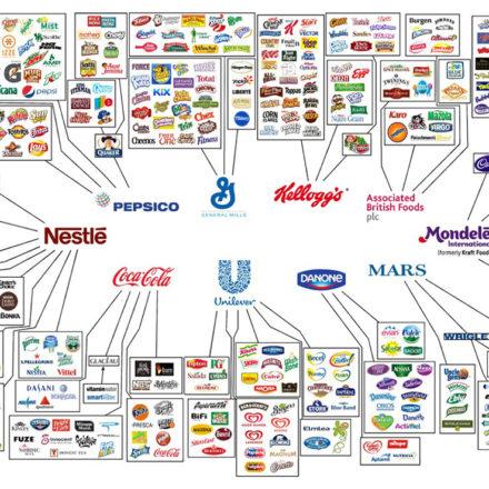 El mercado de la alimentación controlado por 10 multinacionales